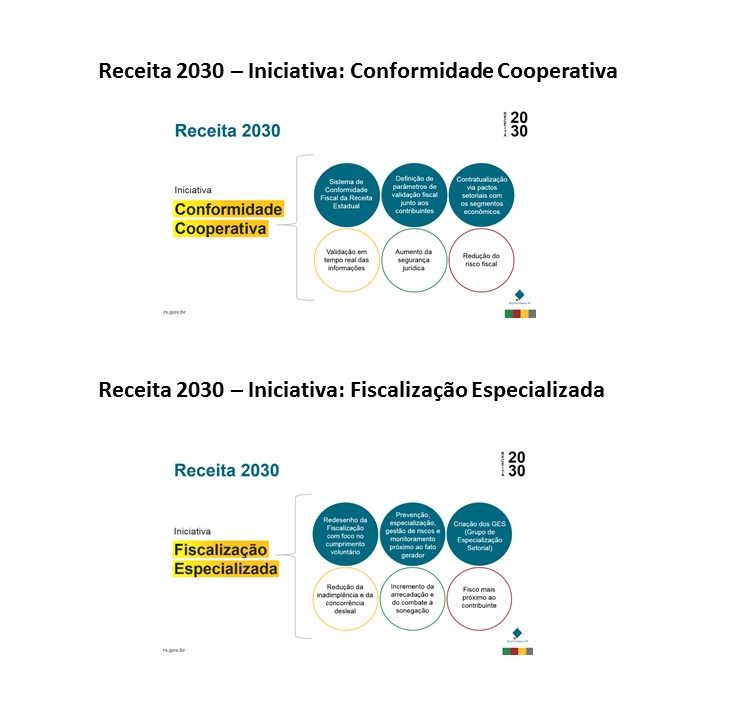 Receita 2030 Iniciativas
