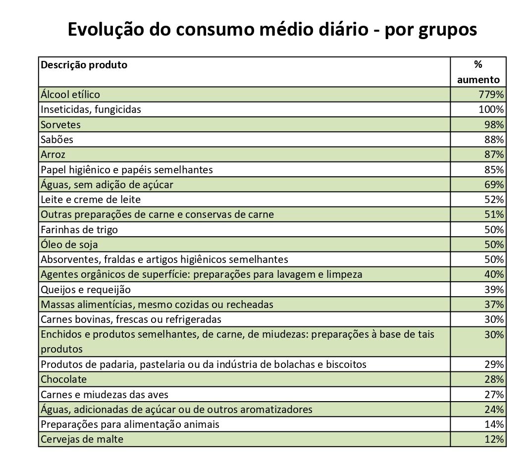 tabela com evolução consumo de alguns itens de higiene e alimentação