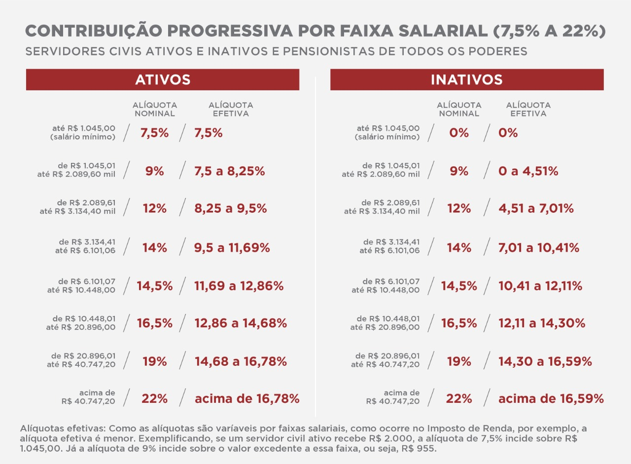 imagem das alíquotas progressivas e efetivas por faixa salarial