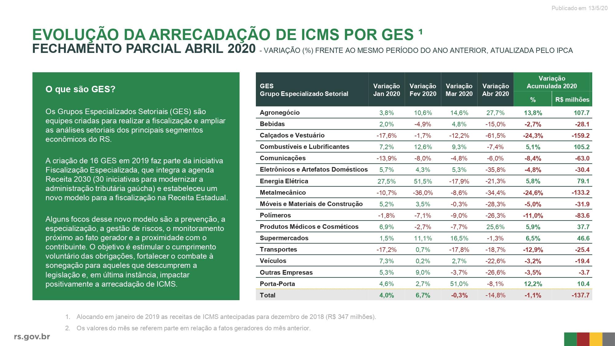 tabela com a queda arrecadação por setor